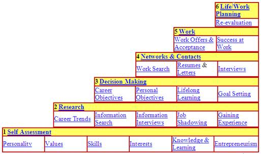 Career Planning Human Resources Management - planning a career path