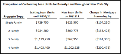 Fannie Mae Changes Conforming Loan Limits in New York City