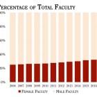 Data from Cornell University.
