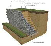 Permeable Concrete Retaining Wall | CornerStone 100