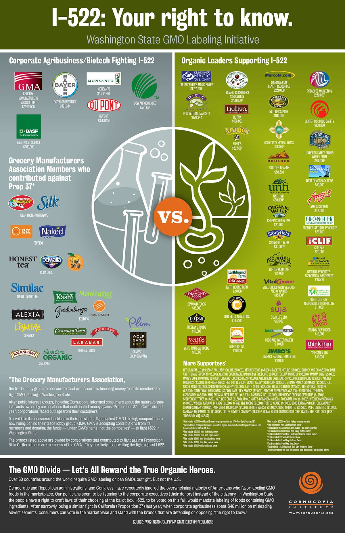 Cash Pooling Youtube Biotech Attack Gmo Labeling In Wa Organic Brands Hide