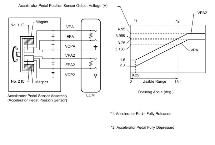 dtc p2120 throttle pedal position sensor switch d circuit