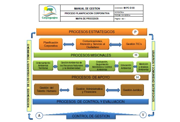PROCESS MAP Corpoguajira Regional Autonomous Corporation of La Guajira