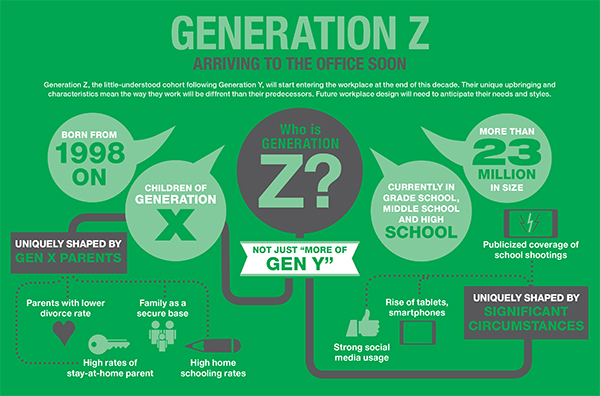 What Comes After Gen Y? - Corporate Environments - gen y in the workplace