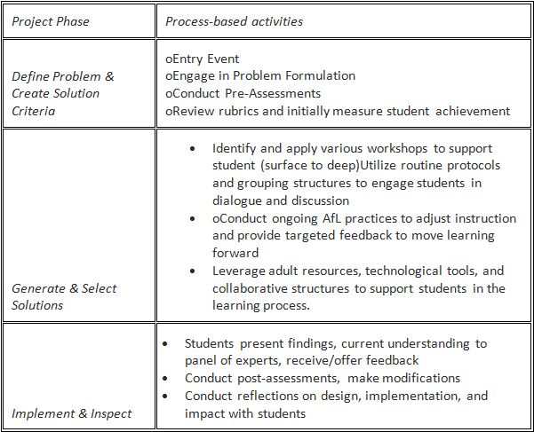 The Missing Ingredient in PBL Direct Instruction - Corwin Connect - rubrics for project based learning