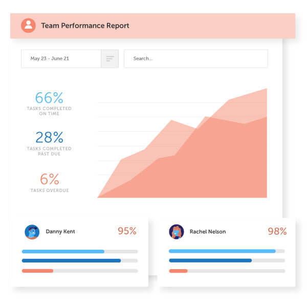 Analytics from CoSchedule