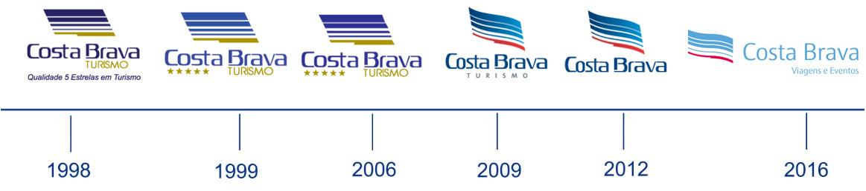 linha-do-tempo-1 - Agência de Viagens Corporativas, Eventos e