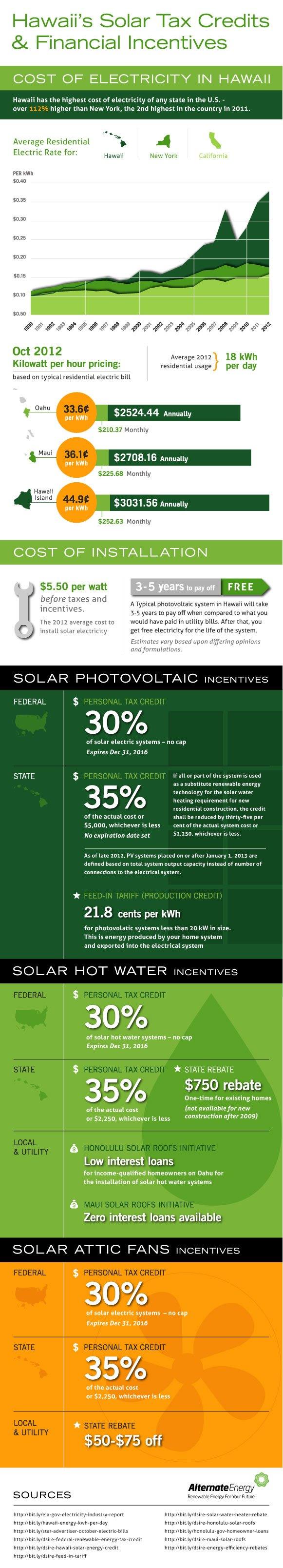 are solar panels worth it hawaii