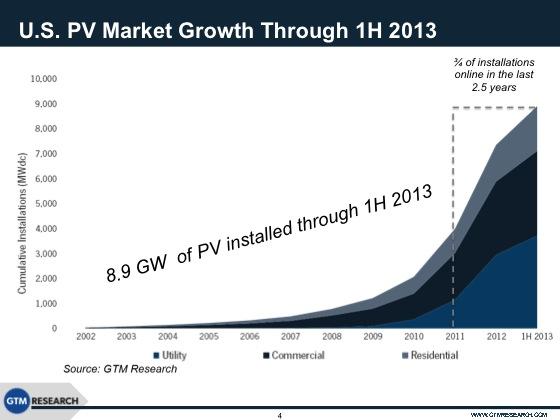 US solar power growth