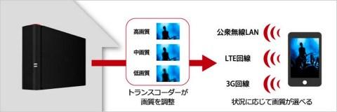 DTCP+対応NAS「LS410DX」  トランスコーダー