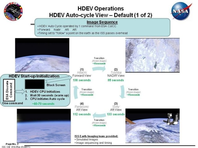 HDEV Operations