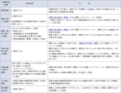 気象庁 - 地震情報の種類