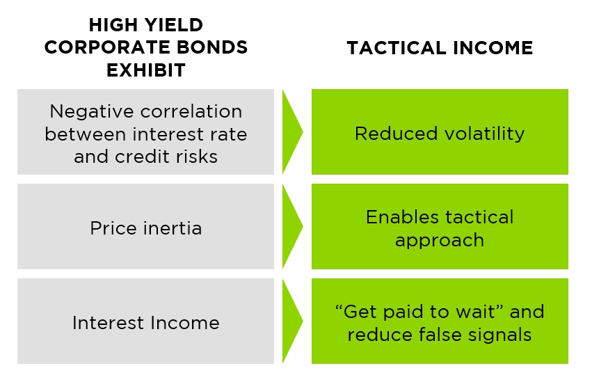 why-high-yield