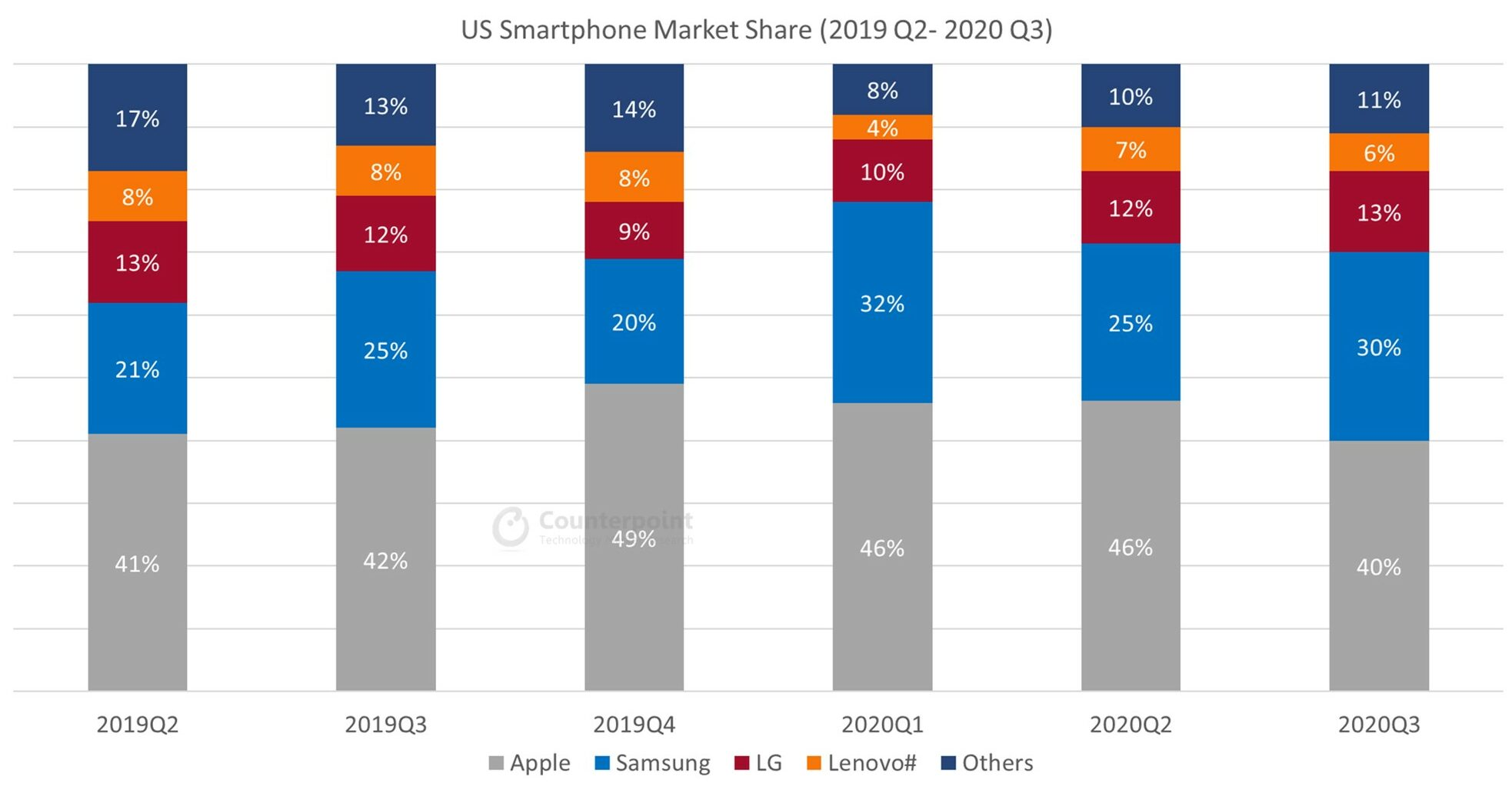 Us Smartphone Market Share By Quarter Counterpoint