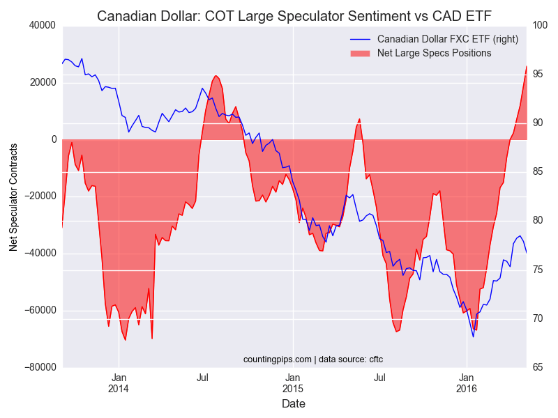 Canadian-Dollar-COT
