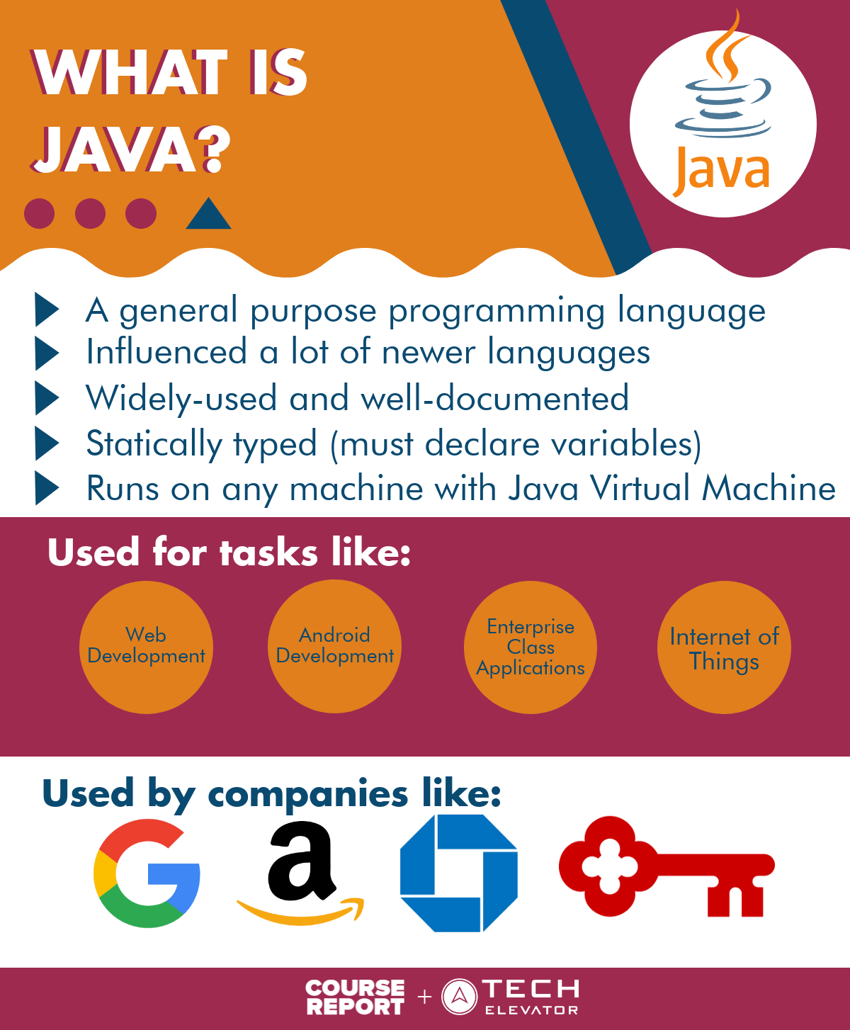 Out Java From Java Everything A Beginner Needs To Know