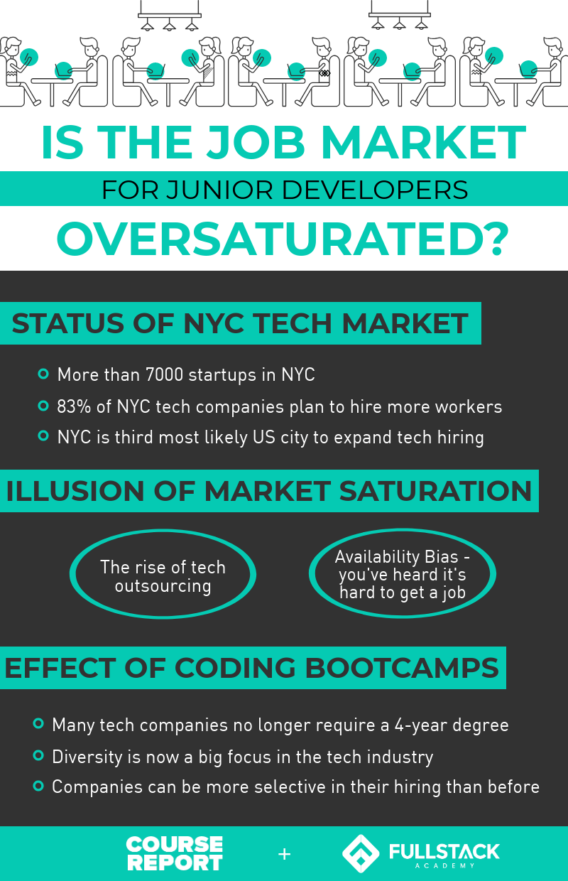 Software Developer Companies In Is The Job Market For Junior Developers Oversaturated