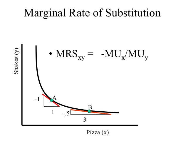Marginal Rate of Substitution (utility function) Economics - geometric sequence example