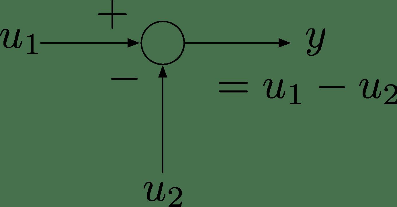block diagram algebra in control system
