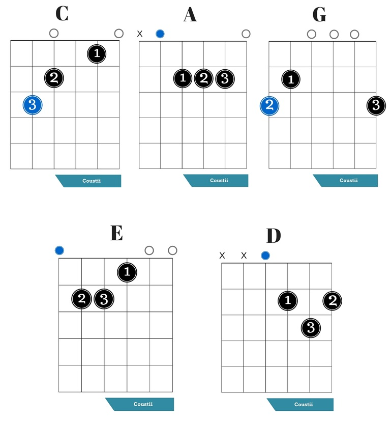 Basic Guitar Chords for Beginners - Coustii