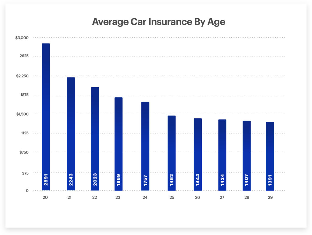 Get Cheap Insurance Can I Get Cheap Car Insurance If I M Under 25 Years Old Cover