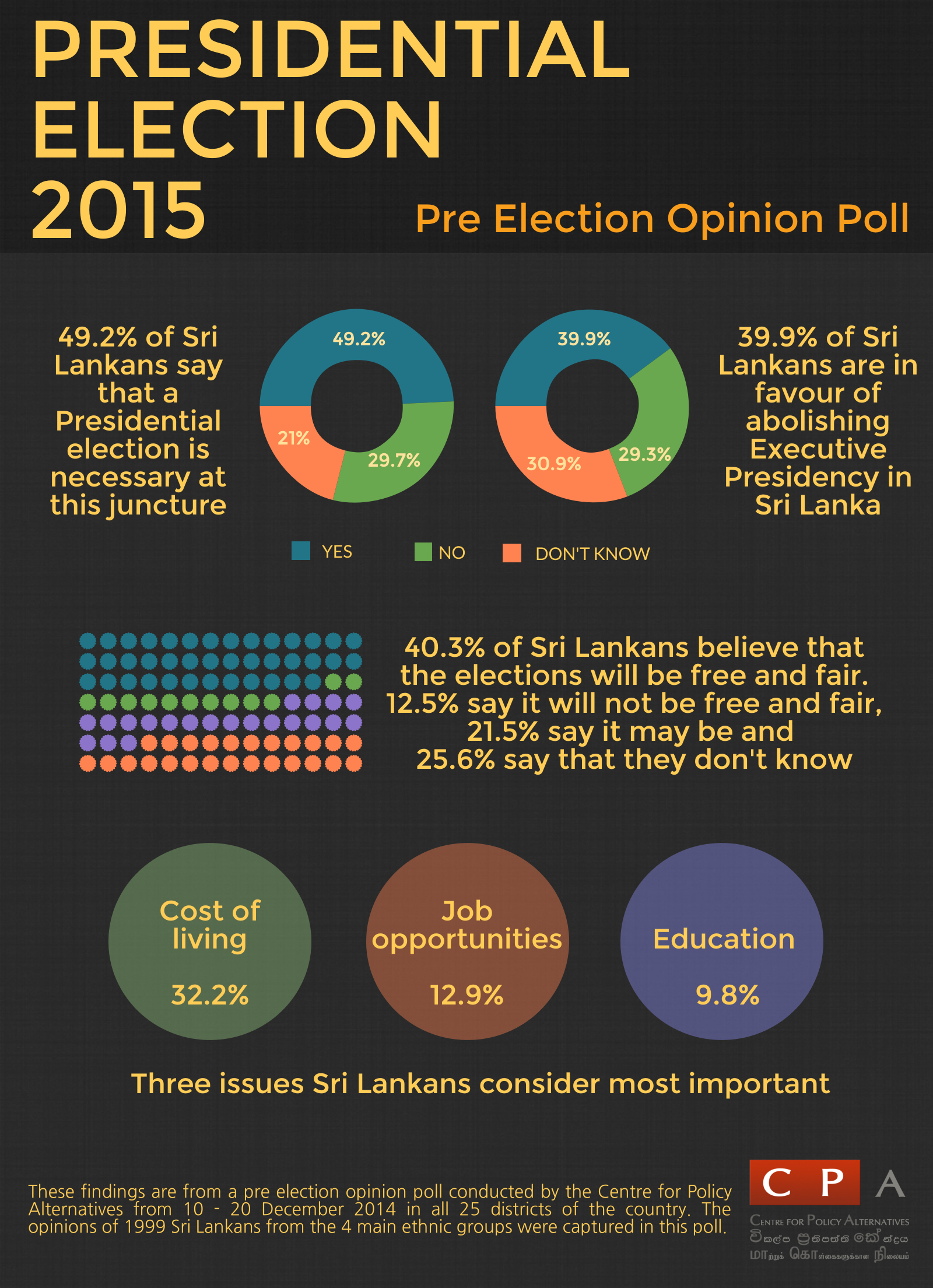 Election Poll Presidential Election 2015 Pre Election Opinion Poll Top Line