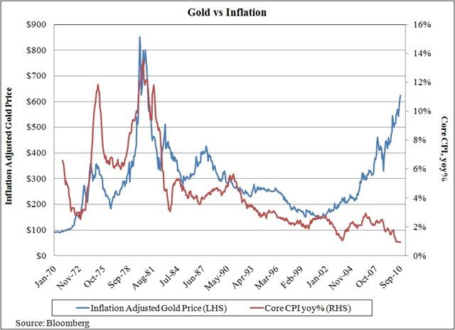 BLS Inflation Calculator