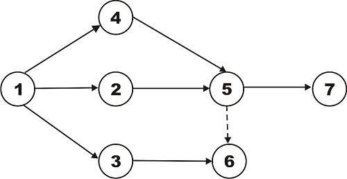 Contoh Jaringan Kerja Cpm Dan Pert Fairuz El Said Belajar Dan Berbagi Gambar 1 Analogi Diagram Pert