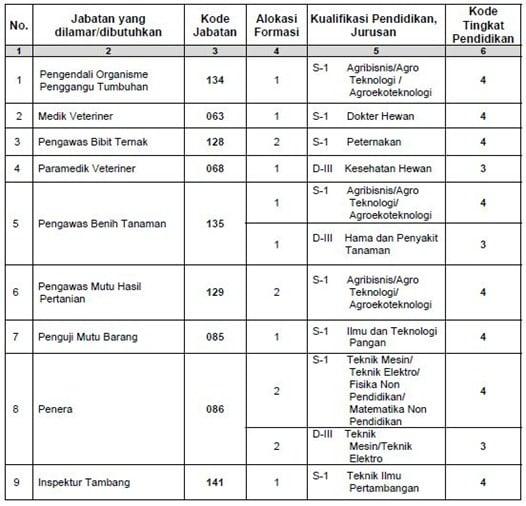 Cpns Belitung Bkd Kabupaten Belitung Facebook Lowongan Cpns Bangka Belitung 2012 Formasi Dan Syarat Pendaftaran