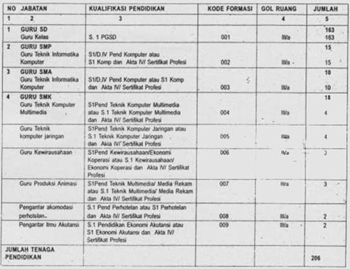 Pendaftaran Cpns Kab Bogor Pengumuman Pendaftaran Calon Bintara Pk Tni Au Agustus Lowongan Cpns 2016 Pola Penerimaan Cpns Yang Dilaksanakan Pemerintah