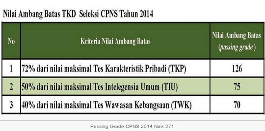 Cpns 2013 Kepri Lowongan Cpns Bnn Badan Narkotika Nasional Terbaru Passing Grade Kelulusan Cpns 2014 Naik Cpns Indonesia