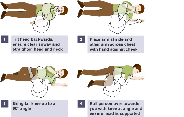 How To Put Someone Into The Recovery Position Cpr Test