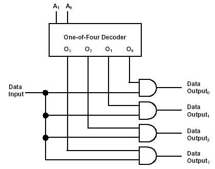 decoders multiplexors and demultiplexors