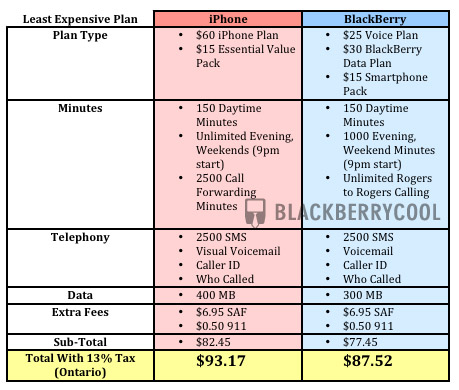 Rogers iPhone vs BlackBerry Rate Comparison CrackBerry