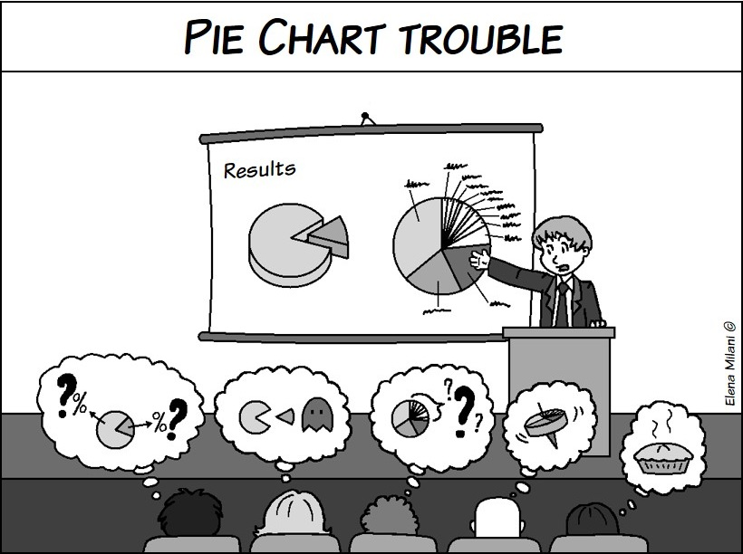 Designing better graphs, part 1 Pie charts\u2014popular but sometimes