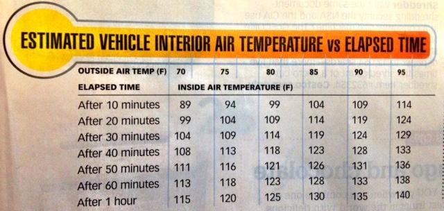 car temperatures