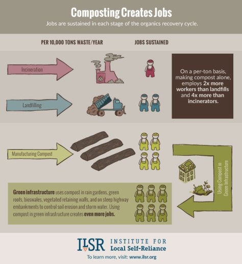 ILSR-Compost-Jobs Creation