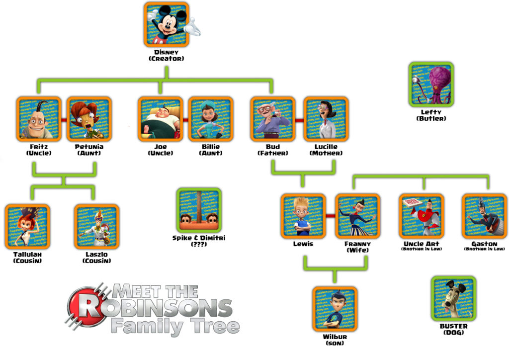 Meet the Robinsons Family Tree \u2013 Crazy Nate