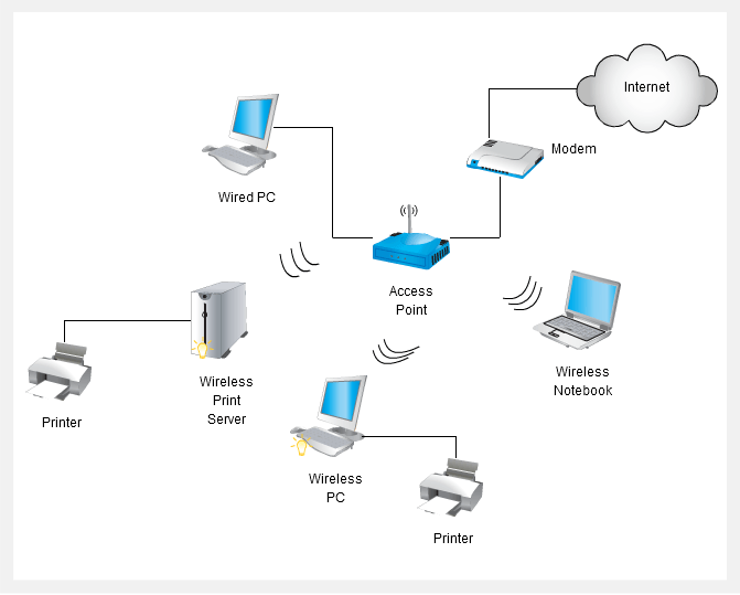 wireless network diagram cisco network diagrams cisco network