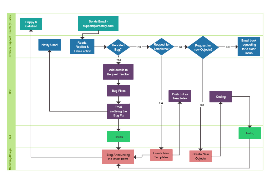 Flowchart Software Online for Superfast Flow Diagrams Creately - process block diagram