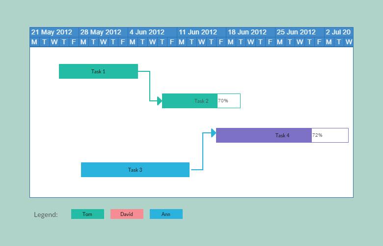 Gantt Chart Maker to Create Gantt Charts Online Creately