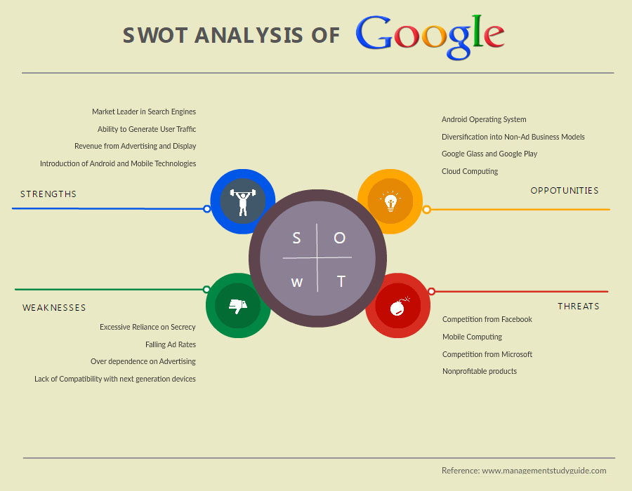 SWOT Analysis Software Tools to Quickly Create SWOT Diagrams