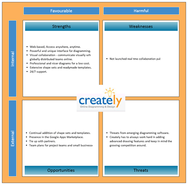 Doc1050790 Swot Chart Template Word SWOT Matrix Template SWOT – Swot Analysis Template Word