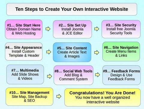 Create Your Own Interactive Website!