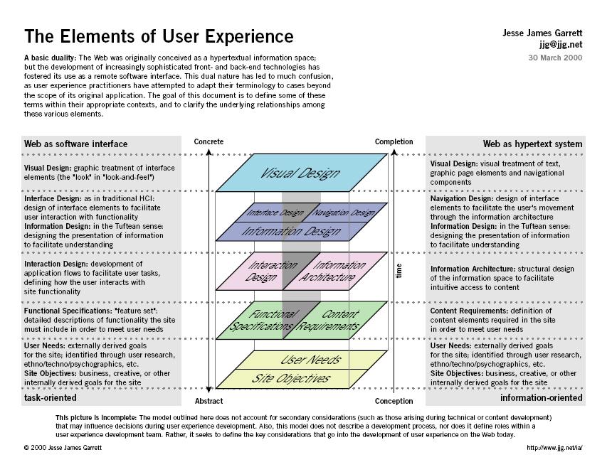 Traveloka - Easy Reschedule enterprise ui design Pinterest - objective resume examples