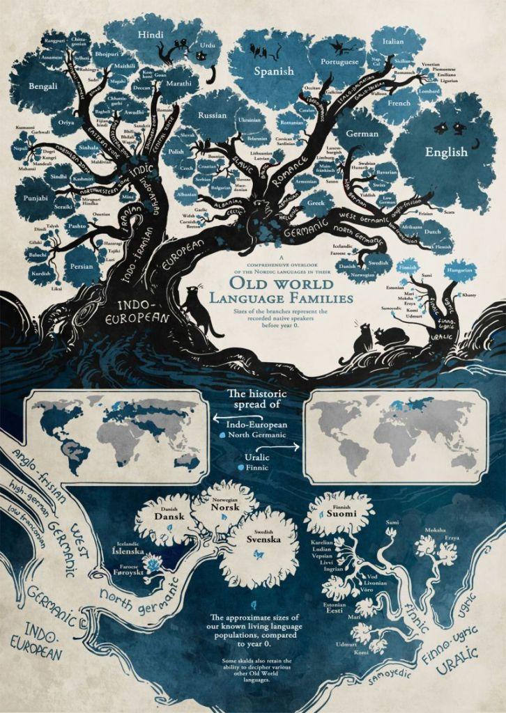 Infografía de la evolución de los idiomas