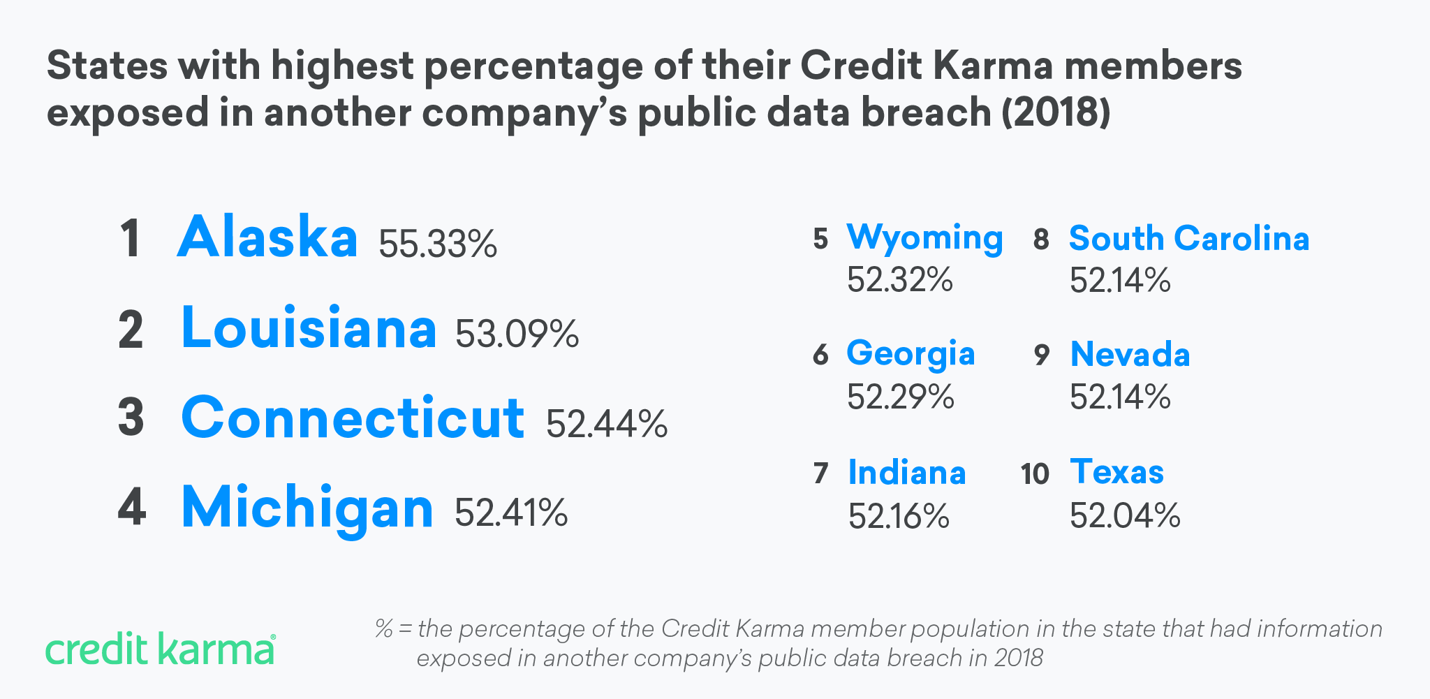 Credit Karma Data Breach Year In Review For 2018 Credit Karma