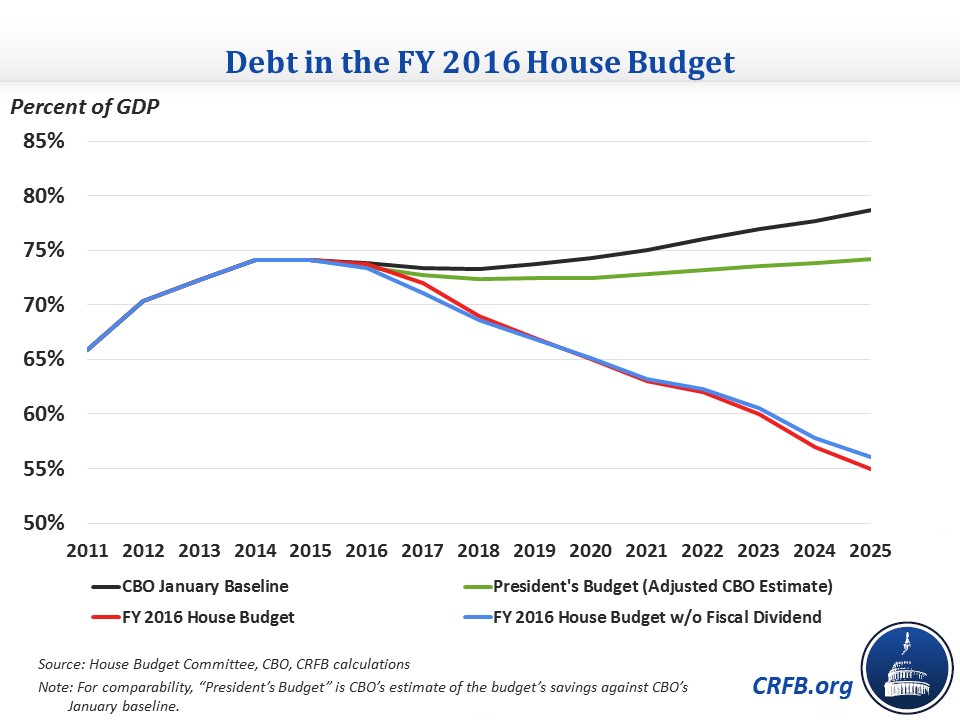 An Overview of the FY16 House Republican Budget Committee for a