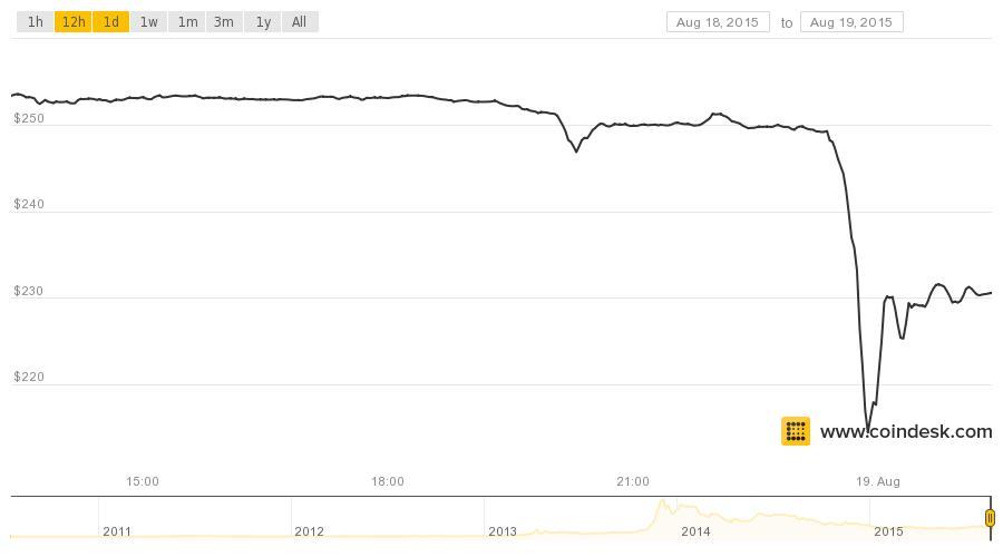 Estamos en la B! El BTC bajó mas de 100USD y sigue cayendo