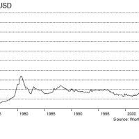 El precio del Oro: 1970 - 2013
